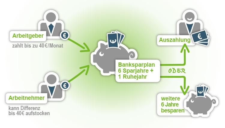 Wie funktioniert ein VL-Banksparplan