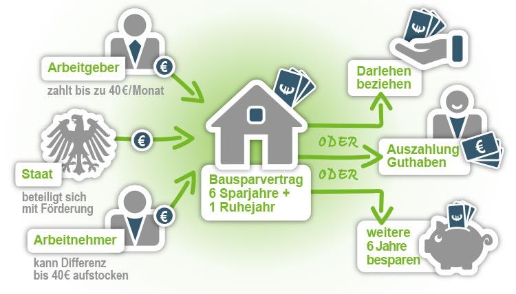 Infografik zum Ansparen von VL in einen Bausparvertrag