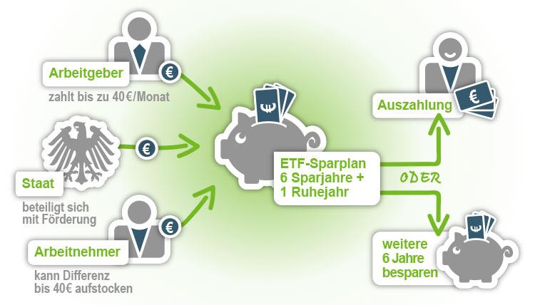 Infografik zur Anlage Vermögenswirksamer Leistungen in ETF
